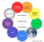 The Wheel of Holistic Perception