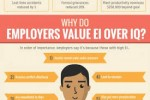 Emotional Intelligence and Your Career: EQ for Talent Infographic