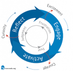 EQ Program Design