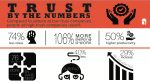 Trust by the Numbers