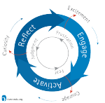 Using the Engage, Activate, Reflect Process in Parenting