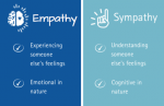 Empathy vs. Sympathy Worksheet